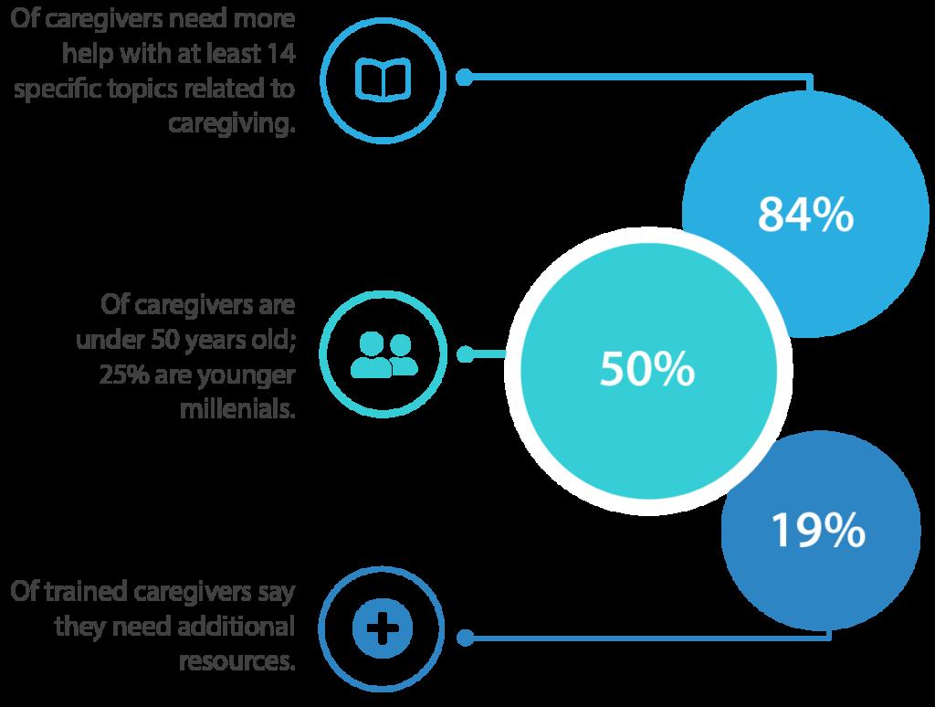 Caregiving Stats & Graphic.